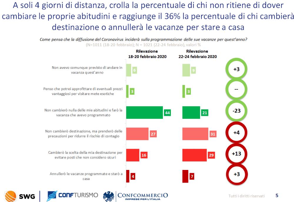 Panico da Coronavirus: gli effetti nel comparto turistico nell'indagine realizzata da Confturismo-Confcommercio ed SWG